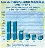 Control technology in the German mechanical engineering industry 2012.