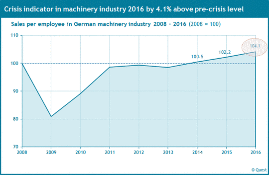 Sales per employee in German machinery industry from 2008 to 2016 as crisis indicator.