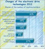 Changes in drive technologies in the machinery industry 2012.