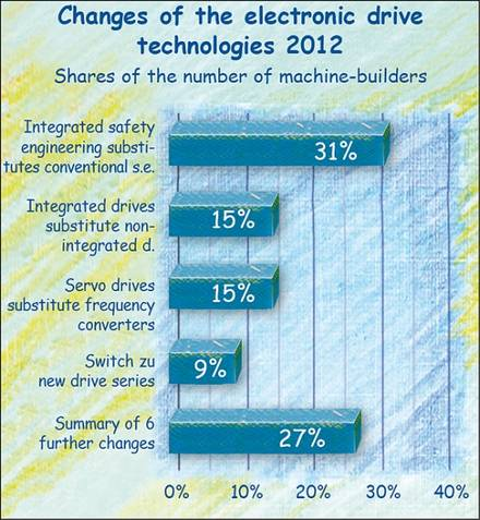 Changes in drive technologies in German machinery industry 2012.