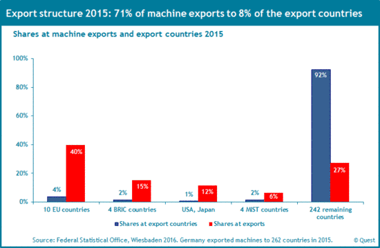 The export structure of the German machinery industry 2015.