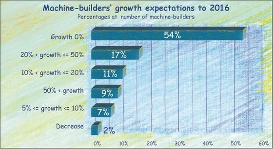 Growth expectations of machinery industry until 2016