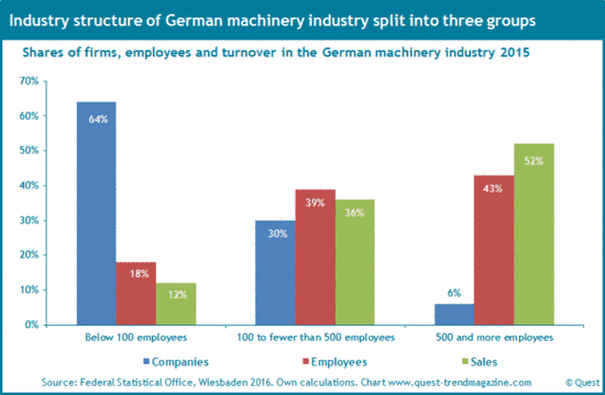 Industry structure of German machinery industry 2015.