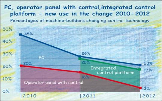 Integrated control technology in the German mechanical engineering industry from 2010 to 2012.