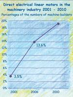 Market shares of linear actuators in the machinery industry 2010.