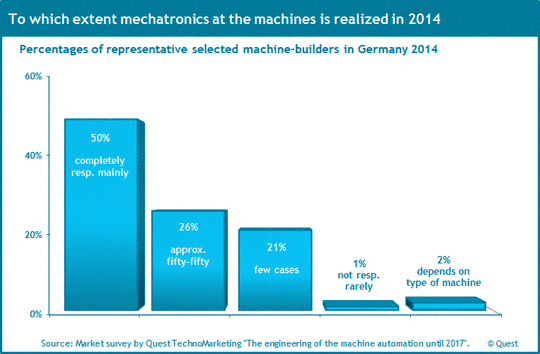The market shares of mechatronics in the German machinery industry 2014.