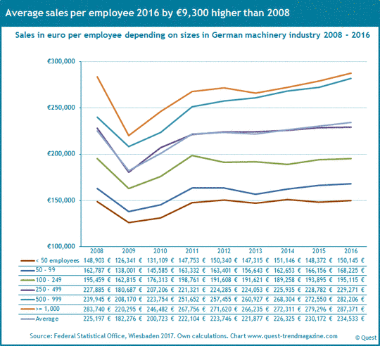 Sales per employee and sizes in German machinery industry 2008 to 2016.