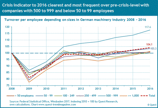 Sales per employee regarding company sizes in German machinery industry 2008 to 2016.