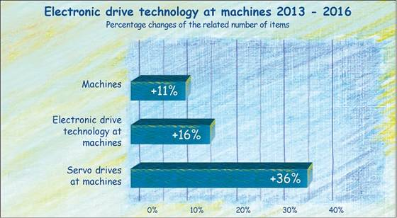 The use of servo drives until 2016 in the German mechanical engineering industry.