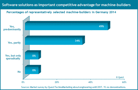 The role of software solutions as competitive advantage in the machinery industry.