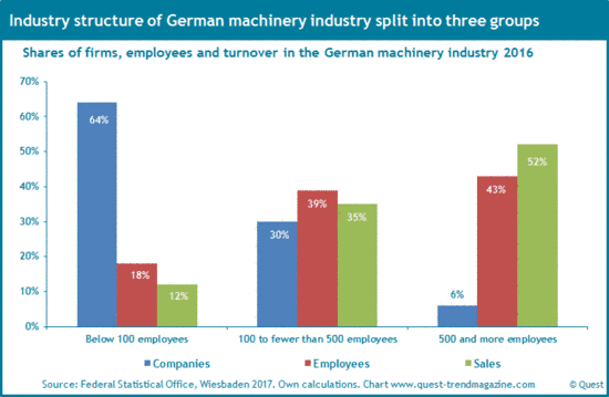 Industry structure of German machinery industry 2016.