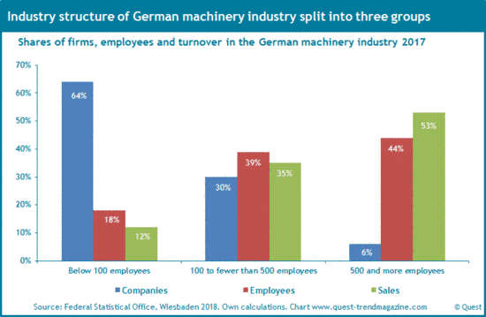 Industry structure of German machinery industry 2017.