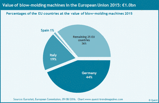 Market shares of the EU countries at blow-molding machines 2015.