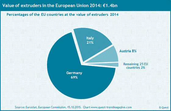 The market shares of the EU countries at extruders within the EU 2014.