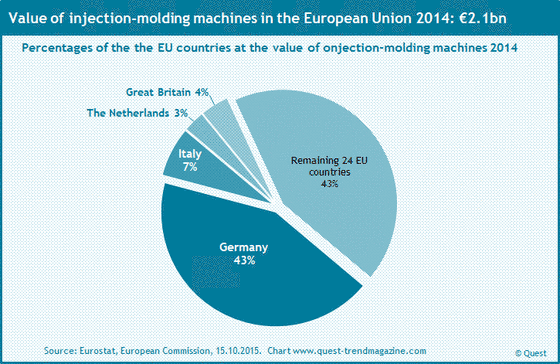 The market shares of the EU countries at injection molding machines with the EU 2014.