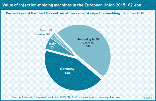 Market shares of EU countries at injection molding machines 2015.