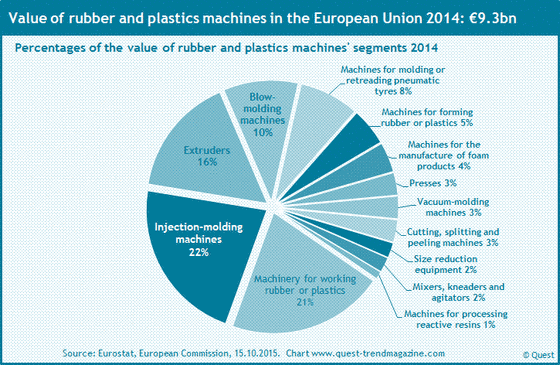 The market shares of the product segments of rubber and plastics machines at the entire market of the EU 2014.