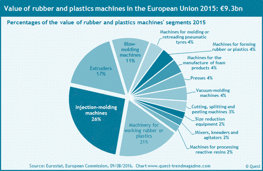 Market shares of EU countries at rubber and plastics machines 2015.