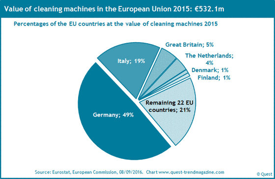 The market shares of the EU countries at cleaning machines 2015.