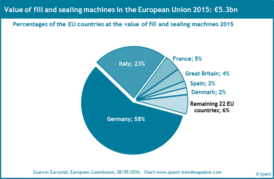 The market shares of the EU countries at fill and sealing machines 2015.