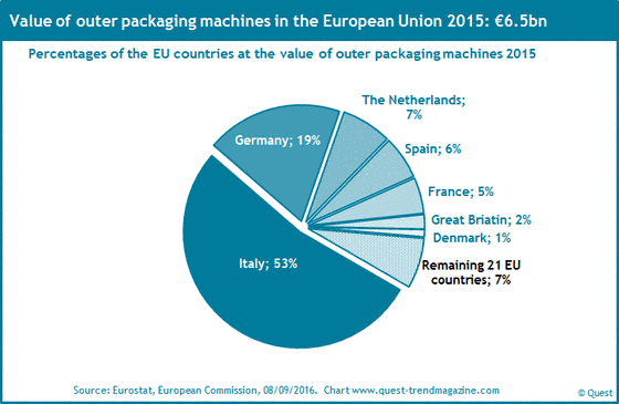 The market shares of the EU countries at outer packaging machines 2015.
