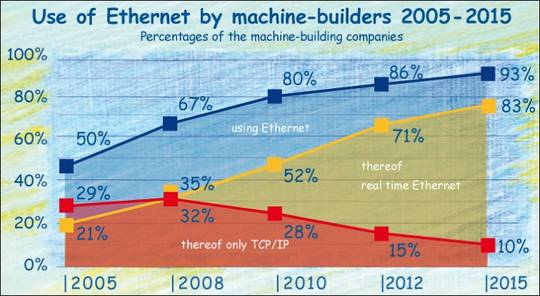 The market shares of Ethernet and real time Ethernet in the German machinery industry from 2005 to 2015.