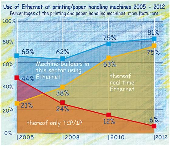 Market shares Ethernet and real time Ethernet at printing machines 2005 - 2012.