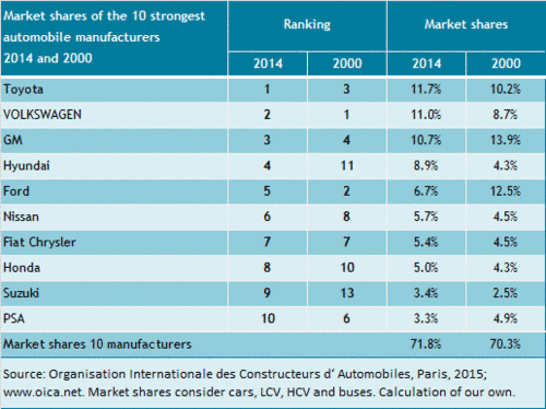The market shares of the 10 largest automakers from 2000 to 2014.