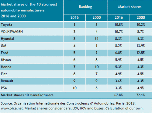 The market shares of the 10 largest automakers from 2000 to 2016.