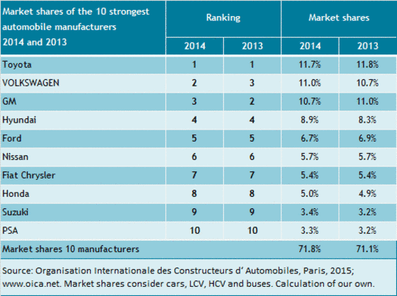 The market shares of the largest automakers from 2013 to 2014.