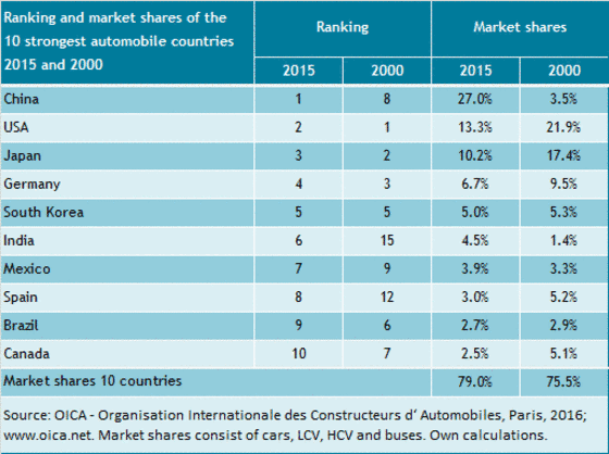 Market shares of the 10 largest automibile countries from 2000 to 2015 and their ranking.