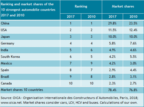Market shares of automobile countries at the world automobile production from 2010 to 2017.