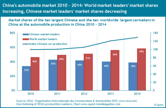 The market shares of Chinese market leaders and world market leaders in auto production in China from 2010 to 2014.