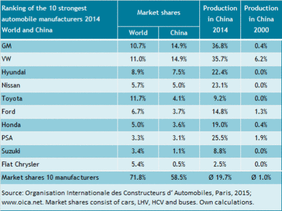The market shares of the worldwide ten largest automakers in China 2014.