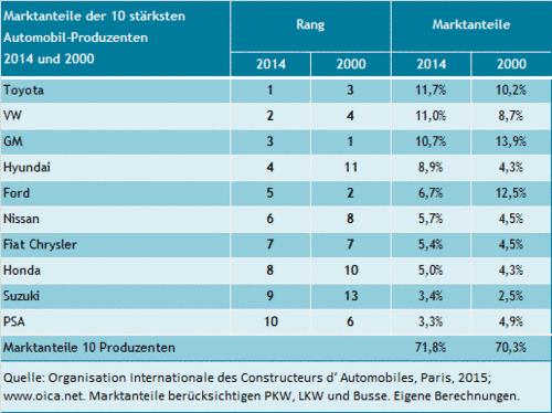 Die Marktanteile der 10 größten Autohersteller von 2000 bis 2014.