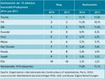 Die Marktanteile der zehn größten Autohersteller von 2013 bis 2014.
