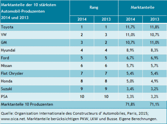 Die Marktanteile der größten Autohersteller von 2013 zu 2014.