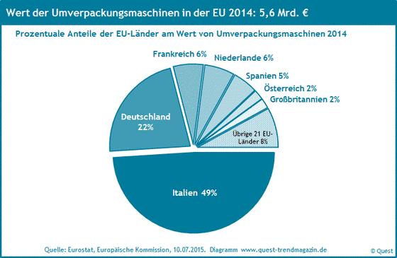 Die Marktanteile der Länder der EU an Umverpackungsmaschinen 2014.