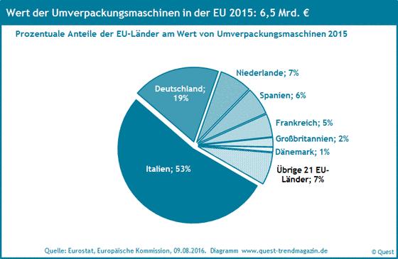 Die Marktanteile der Länder der EU an Umverpackungsmaschinen 2015.