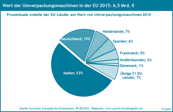 The market shares of packaging machines in the EU 2015.
