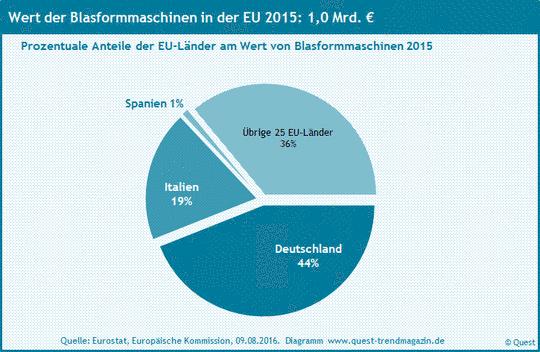 Marktanteile EU Länder an Blasformmaschinen 2015.