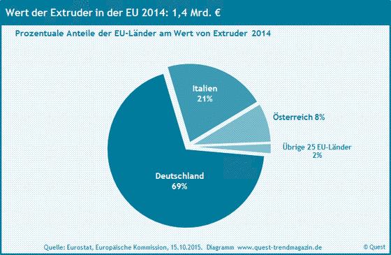 Die Marktanteile der EU-Länder an Extrudern innerhalb der EU 2014.