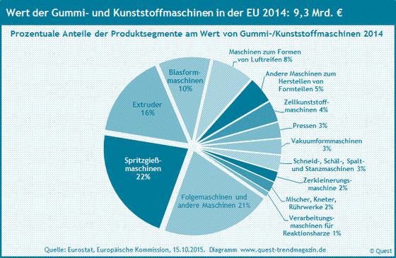 Die Marktanteile der Produktsegmente von Gummi- und Kunststoffmaschinen am Gesamtmarkt der EU 2014.
