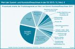 Die Marktanteile der EU-Länder an Gummi- und Kunststoffmaschinen 2015.