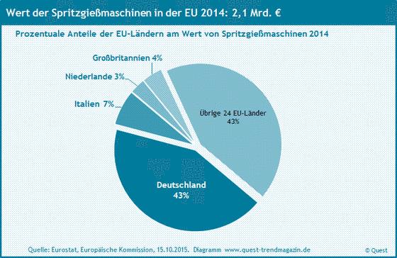 Die Marktanteile der EU-Länder an Spritzgießmaschinen innerhalb der EU 2014.