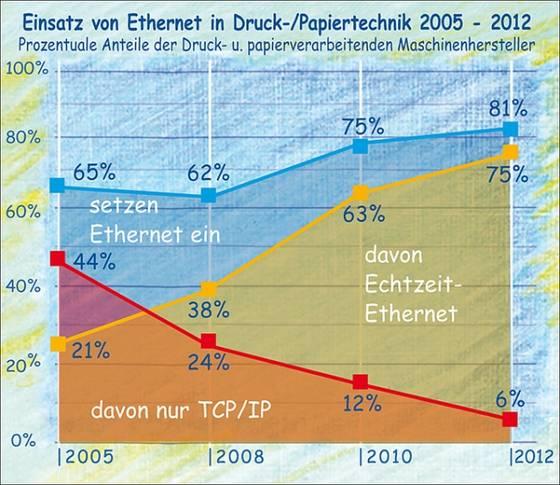 Marktanteile von Ethernet und Echtzeit-Ethernet an Druckmaschinen 2005 - 2012.