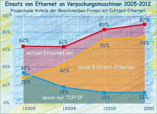 Marktanteile von Ethernet und real time Ethernet  an Verpackungsmaschinen 2005 - 2012.