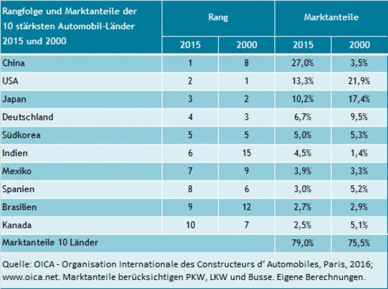 Marktanteile der 10 größten Automobilländer 2000 und 2015 und ihre Rangfolge.