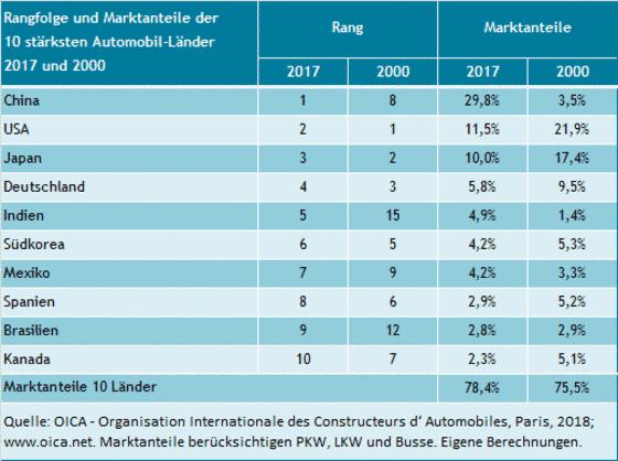 Marktanteile der 10 größten Automobilländer 2000 und 2017 und ihre Rangfolge.