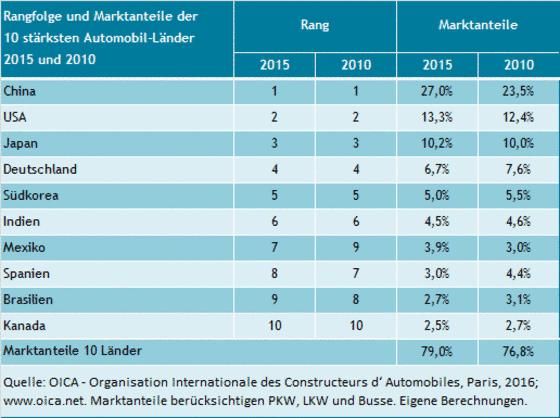 Marktanteile der Automobilländer an der Welt-Autoproduktion 2010 - 2015.